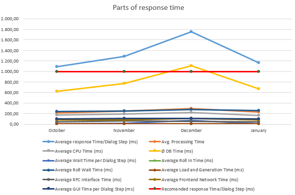 Graphic showing parts of response time