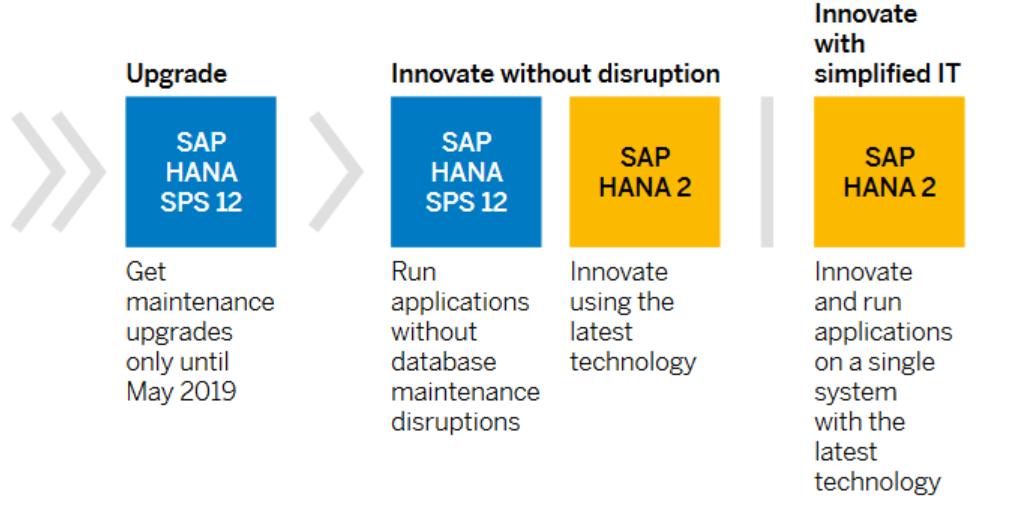 SAP HANA 2 Upgrade path