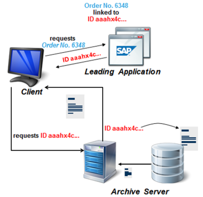 Archive Server integration with SAP
