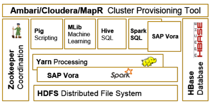 SAP HANA Vora - Hadoop Architecutre