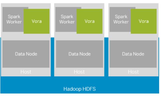 SAP HANA Vora Engine Architecture