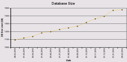 Database growth over time