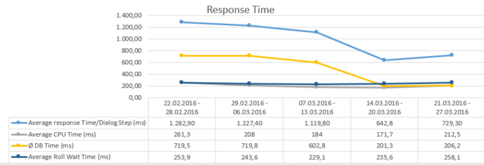Response time graph after improvements