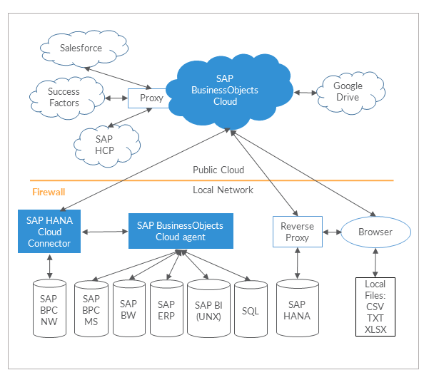 SAP BusinessObjects Cloud Architecture
