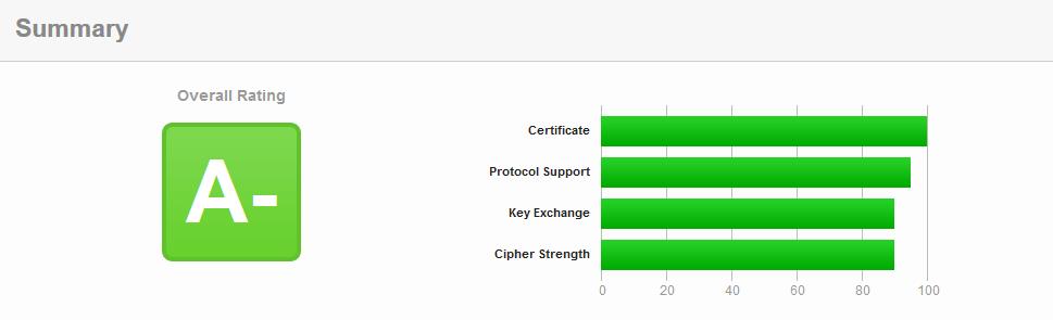 SSL Labs Rating for morethansap.com