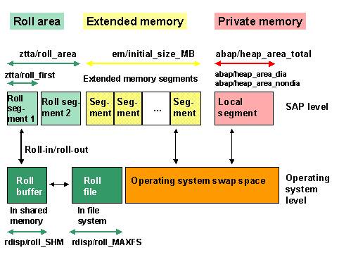SAP allocation of memory