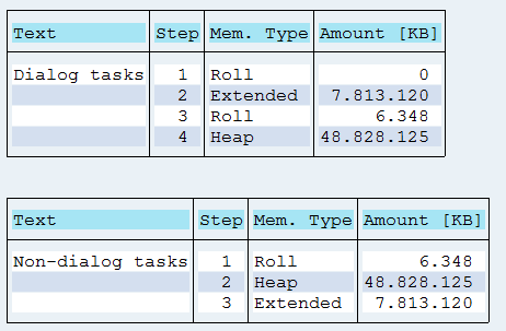 Memory quotas on SAP system